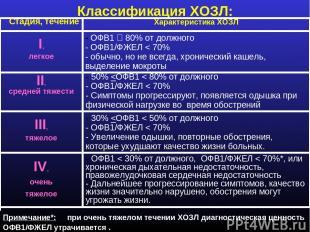 Классификация ХОЗЛ: Стадия, течение Характеристика ХОЗЛ - ОФВ1 80% от должного -