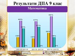 Результати ДПА 9 клас Математика