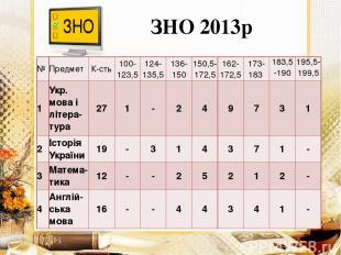 ЗНО 2013р № Предмет К-сть 100- 123,5 124- 135,5 136- 150 150,5- 172,5 162- 172,5