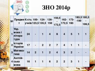 ЗНО 2014р № Предмет К-стьучнів 100-123,5 124-135,5 136-150 150,5-172,5 162-172,5