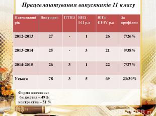 Працевлаштування випускників 11 класу Форма навчання: бюджетна – 49% контрактна