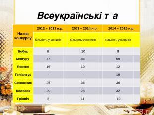 Всеукраїнські та Міжнародні предметні конкурси Назва конкурсу 2012 – 2013н.р. 20