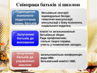 Співпраця батьків зі школою батьківські лекторії; індивідуальні бесіди; тематичн