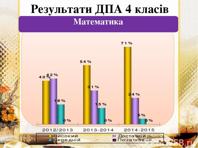 Результати ДПА 4 класів Математика
