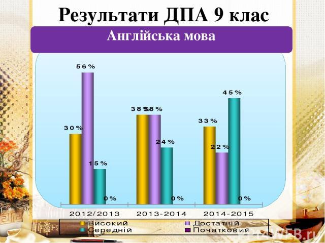 Результати ДПА 9 клас Англійська мова