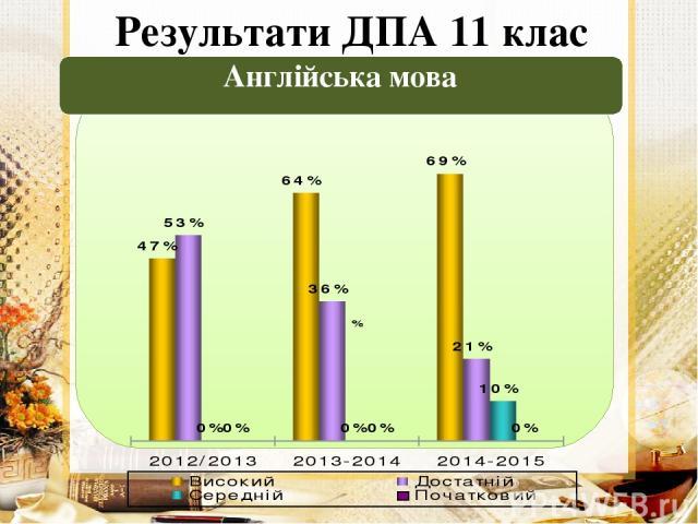 Результати ДПА 11 клас Англійська мова