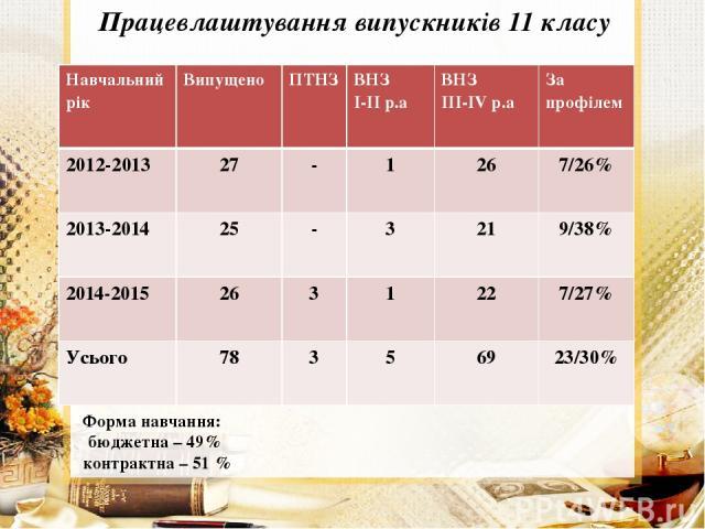 Працевлаштування випускників 11 класу Форма навчання: бюджетна – 49% контрактна – 51 % Навчальнийрік Випущено ПТНЗ ВНЗ І-ІІр.а ВНЗ ІІІ-ІVр.а За профілем 2012-2013 27 - 1 26 7/26% 2013-2014 25 - 3 21 9/38% 2014-2015 26 3 1 22 7/27% Усього 78 3 5 69 23/30%