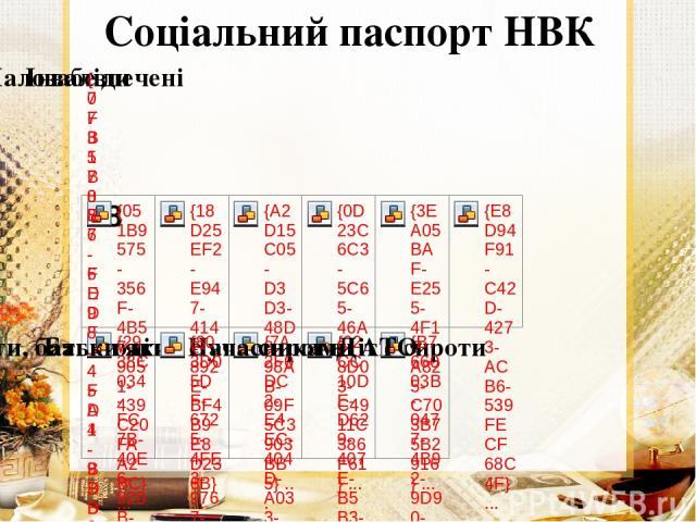 Соціальний паспорт НВК