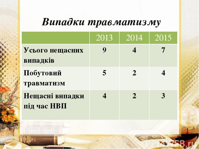Випадки травматизму 2013 2014 2015 Усього нещасних випадків 9 4 7 Побутовий травматизм 5 2 4 Нещасні випадки під час НВП 4 2 3