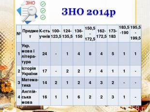 № Предмет К-сть учнів 100-123,5 124-135,5 136-150 150,5-172,5 162-172,5 173-183