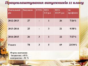Форма навчання: бюджетна – 49% контрактна – 51 % Навчальний рік Випущено ПТНЗ ВН