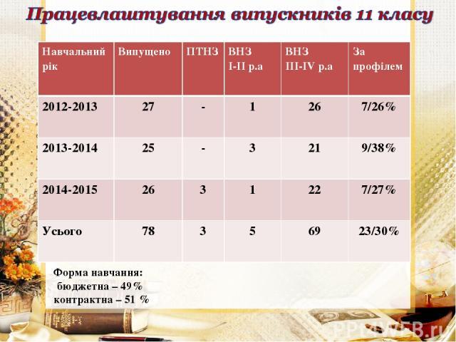Форма навчання: бюджетна – 49% контрактна – 51 % Навчальний рік Випущено ПТНЗ ВНЗ І-ІІ р.а ВНЗ ІІІ-ІV р.а За профілем 2012-2013 27 - 1 26 7/26% 2013-2014 25 - 3 21 9/38% 2014-2015 26 3 1 22 7/27% Усього 78 3 5 69 23/30%