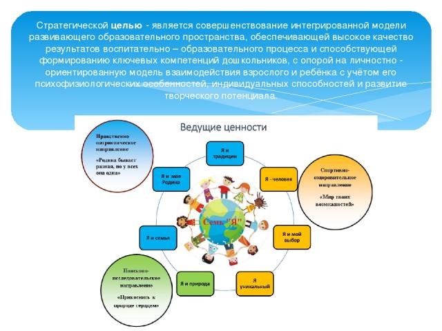 Стратегической целью - является совершенствование интегрированной модели развивающего образовательного пространства, обеспечивающей высокое качество результатов воспитательно – образовательного процесса и способствующей формированию ключевых компете…