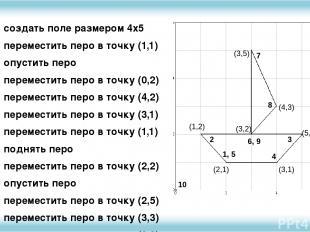 создать поле размером 4х5 переместить перо в точку (1,1) опустить перо перемести
