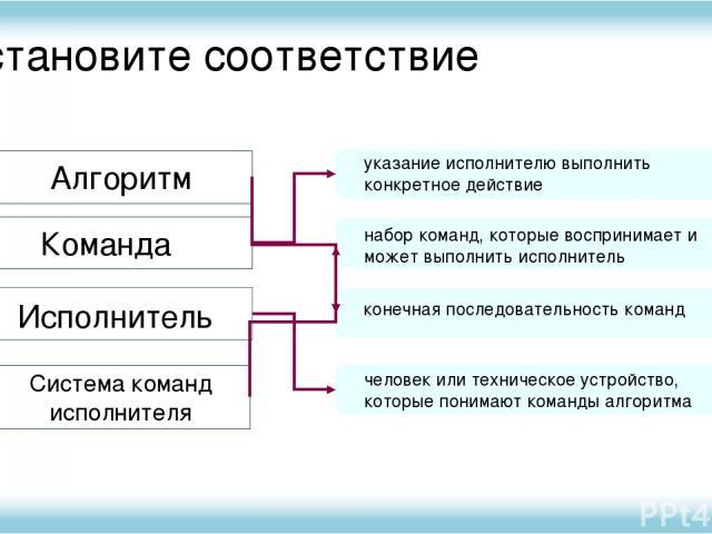 Установите соответствие Алгоритм Команда Исполнитель Система команд исполнителя указание исполнителю выполнить конкретное действие набор команд, которые воспринимает и может выполнить исполнитель конечная последовательность команд человек или технич…