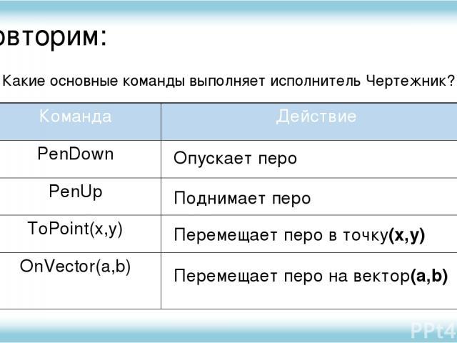 Повторим: Какие основные команды выполняет исполнитель Чертежник? Опускает перо Перемещает перо на вектор(a,b) Поднимает перо Перемещает перо в точку(x,y) Команда Действие PenDown PenUp ToPoint(x,y) OnVector(a,b) Исполнитель Чертежник имеет перо, ко…