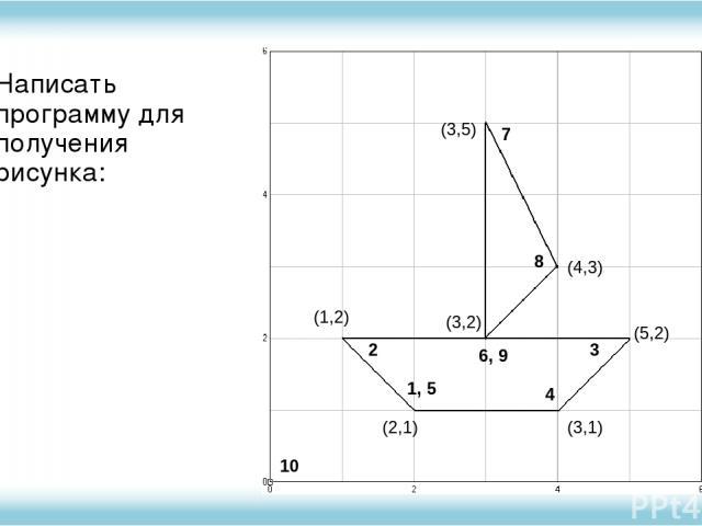 Написать программу для получения рисунка: 1, 5 2 6, 9 3 4 7 8 10 (2,1) (3,1) (5,2) (1,2) (3,2) (3,5) (4,3)