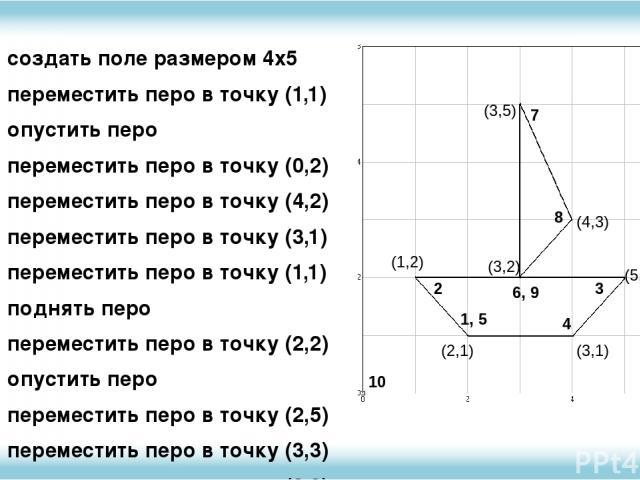 создать поле размером 4х5 переместить перо в точку (1,1) опустить перо переместить перо в точку (0,2) переместить перо в точку (4,2) переместить перо в точку (3,1) переместить перо в точку (1,1) поднять перо переместить перо в точку (2,2) опустить п…