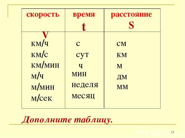 скорость V время t расстояние S км/ч км/с км/мин м/ч м/мин м/сек с сут ч мин неделя месяц см км м дм мм Дополните таблицу. *