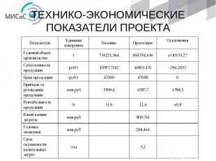 ТЕХНИКО-ЭКОНОМИЧЕСКИЕ ПОКАЗАТЕЛИ ПРОЕКТА Показатели Единицы измерения Базовые Пр