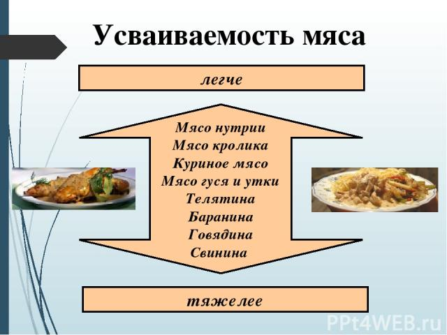 Усваиваемость мяса Мясо нутрии Мясо кролика Куриное мясо Мясо гуся и утки Телятина Баранина Говядина Свинина легче тяжелее