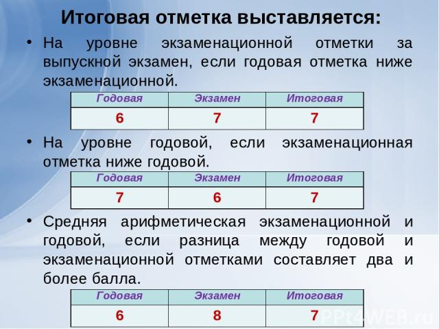 Итоговая отметка выставляется: На уровне экзаменационной отметки за выпускной экзамен, если годовая отметка ниже экзаменационной. На уровне годовой, если экзаменационная отметка ниже годовой. Средняя арифметическая экзаменационной и годовой, если ра…