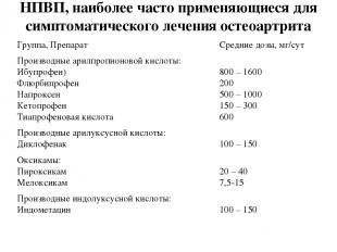 НПВП, наиболее часто применяющиеся для симптоматического лечения остеоартрита Гр
