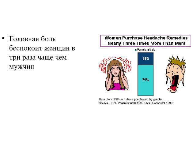 Головная боль беспокоит женщин в три раза чаще чем мужчин