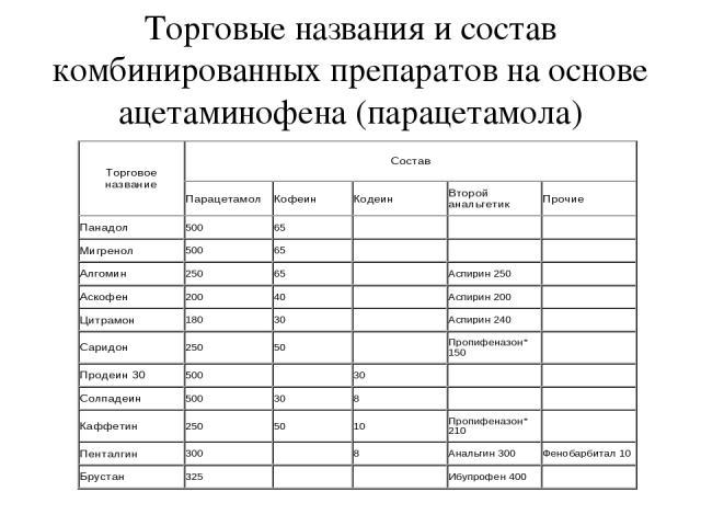 Торговые названия и состав комбинированных препаратов на основе ацетаминофена (парацетамола)