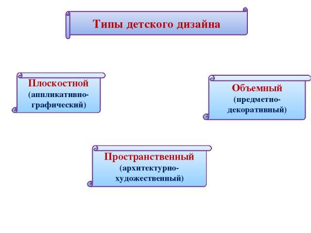 Типы детского дизайна Типы детского дизайна Плоскостной (аппликативно-графический) Пространственный (архитектурно-художественный) Объемный (предметно-декоративный)