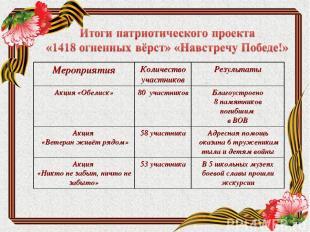 Мероприятия Количество участников Результаты Акция «Обелиск» 80 участников Благо