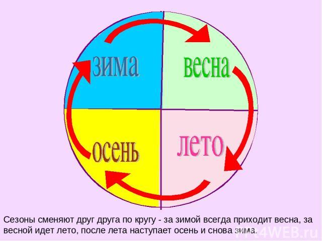 Сезоны сменяют друг друга по кругу - за зимой всегда приходит весна, за весной идет лето, после лета наступает осень и снова зима.