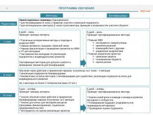 I этап II этап III этап Подготовка Ориентационные семинары (Однодневные): для бе