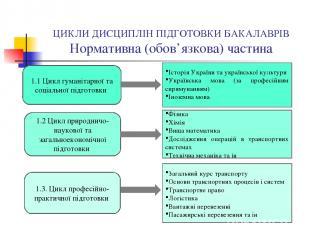 ЦИКЛИ ДИСЦИПЛІН ПІДГОТОВКИ БАКАЛАВРІВ Нормативна (обов'язкова) частина 1.1 Цикл