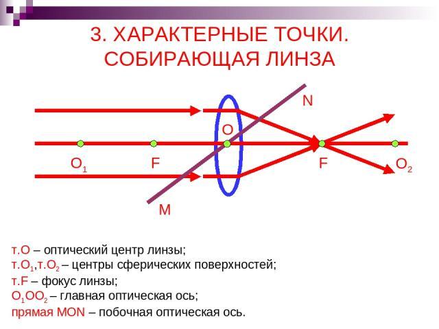 3. ХАРАКТЕРНЫЕ ТОЧКИ. СОБИРАЮЩАЯ ЛИНЗА F O1 O2 F M N т.О – оптический центр линзы; т.О1,т.О2 – центры сферических поверхностей; т.F – фокус линзы; О1ОО2 – главная оптическая ось; прямая MON – побочная оптическая ось. O