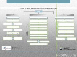 Бизнес – процесс «Аккредитация субъектов здравоохранения» I. Самооценка портал Т