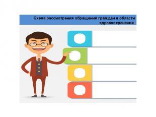 Схема рассмотрения обращений граждан в области здравоохранения 2 Полное или част