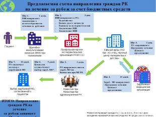 Предлагаемая схема направления граждан РК на лечение за рубеж за счет бюджетных