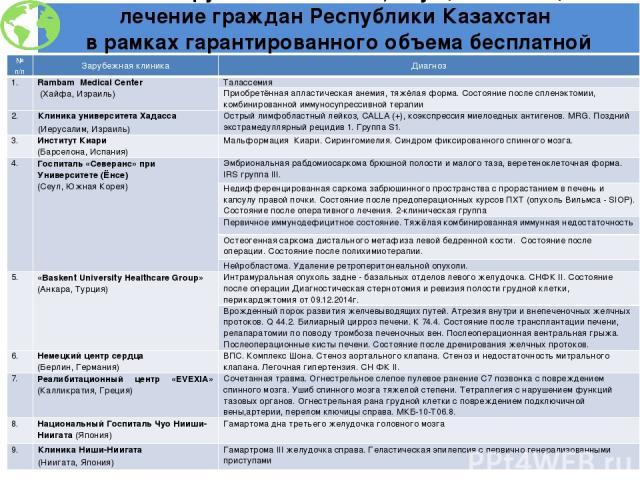 Список зарубежных клиник, осуществляющих лечение граждан Республики Казахстан в рамках гарантированного объема бесплатной медицинской помощи №п/п Зарубежная клиника Диагноз 1. RambamMedicalCenter (Хайфа,Израиль) Талассемия Приобретённаяапластическая…