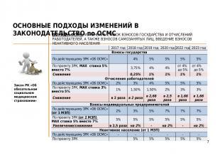 Закон РК «Об обязательном социальном медицинском страховании» ОСНОВНЫЕ ПОДХОДЫ И