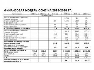 ФИНАНСОВАЯ МОДЕЛЬ ОСМС НА 2018-2020 ГГ. Наименование 2015 год 2016 год 2017 год