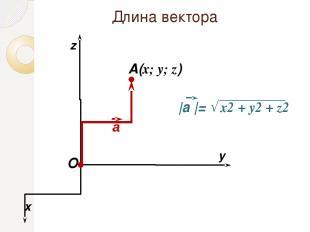 Длина вектора O x y A(x; y; z) z а