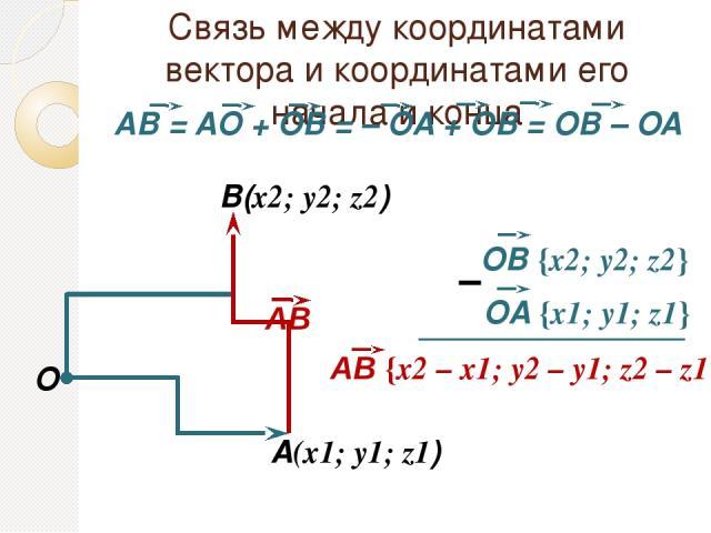 Связь между координатами вектора и координатами его начала и конца O A(x1; y1; z1) В(x2; y2; z2) – АВ АВ {х2 – x1; у2 – y1; z2 – z1} OВ {х2; у2; z2} OA {х1; у1; z1}