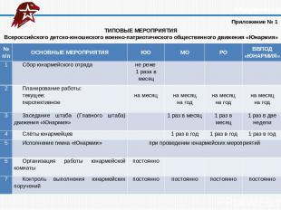ТИПОВЫЕ МЕРОПРИЯТИЯ Всероссийского детско-юношеского военно-патриотического обще