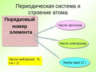 Периодическая система и строение атома Порядковый номер элемента Число протонов