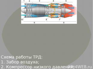 Схема работы ТРД: 1. Забор воздуха; 2. Компрессор низкого давления; 3. Компрессо