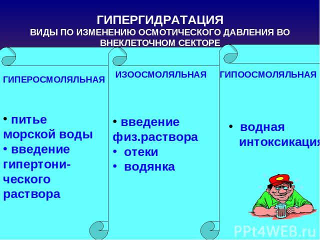 ГИПЕРГИДРАТАЦИЯ ВИДЫ ПО ИЗМЕНЕНИЮ ОСМОТИЧЕСКОГО ДАВЛЕНИЯ ВО ВНЕКЛЕТОЧНОМ СЕКТОРЕ питье морской воды введение гипертони-ческого раствора ГИПЕРОСМОЛЯЛЬНАЯ ИЗООСМОЛЯЛЬНАЯ ГИПООСМОЛЯЛЬНАЯ введение физ.раствора отеки водянка водная интоксикация