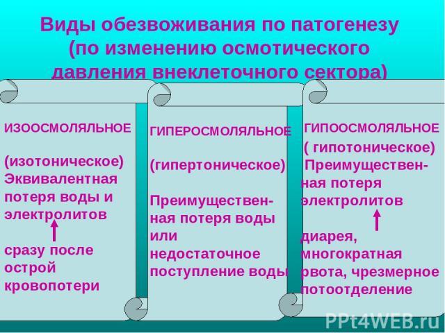 Виды обезвоживания по патогенезу (по изменению осмотического давления внеклеточного сектора) (изотоническое) Эквивалентная потеря воды и электролитов сразу после острой кровопотери ИЗООСМОЛЯЛЬНОЕ ГИПЕРОСМОЛЯЛЬНОЕ ГИПООСМОЛЯЛЬНОЕ (гипертоническое) Пр…