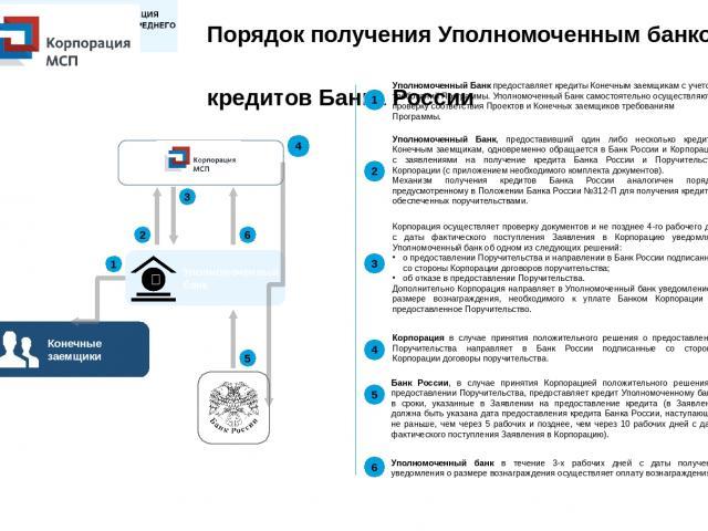 Порядок получения Уполномоченным банком кредитов Банка России Уполномоченный банк 5 4 2 3 1 6 1 2 3 4 5 6 Уполномоченный Банк предоставляет кредиты Конечным заемщикам с учетом требований Программы. Уполномоченный Банк самостоятельно осуществляют про…