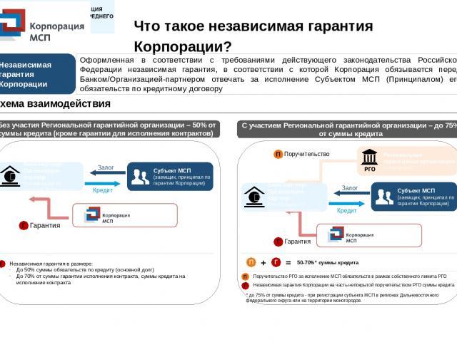 Что такое независимая гарантия Корпорации? Оформленная в соответствии с требованиями действующего законодательства Российской Федерации независимая гарантия, в соответствии с которой Корпорация обязывается перед Банком/Организацией-партнером отвечат…